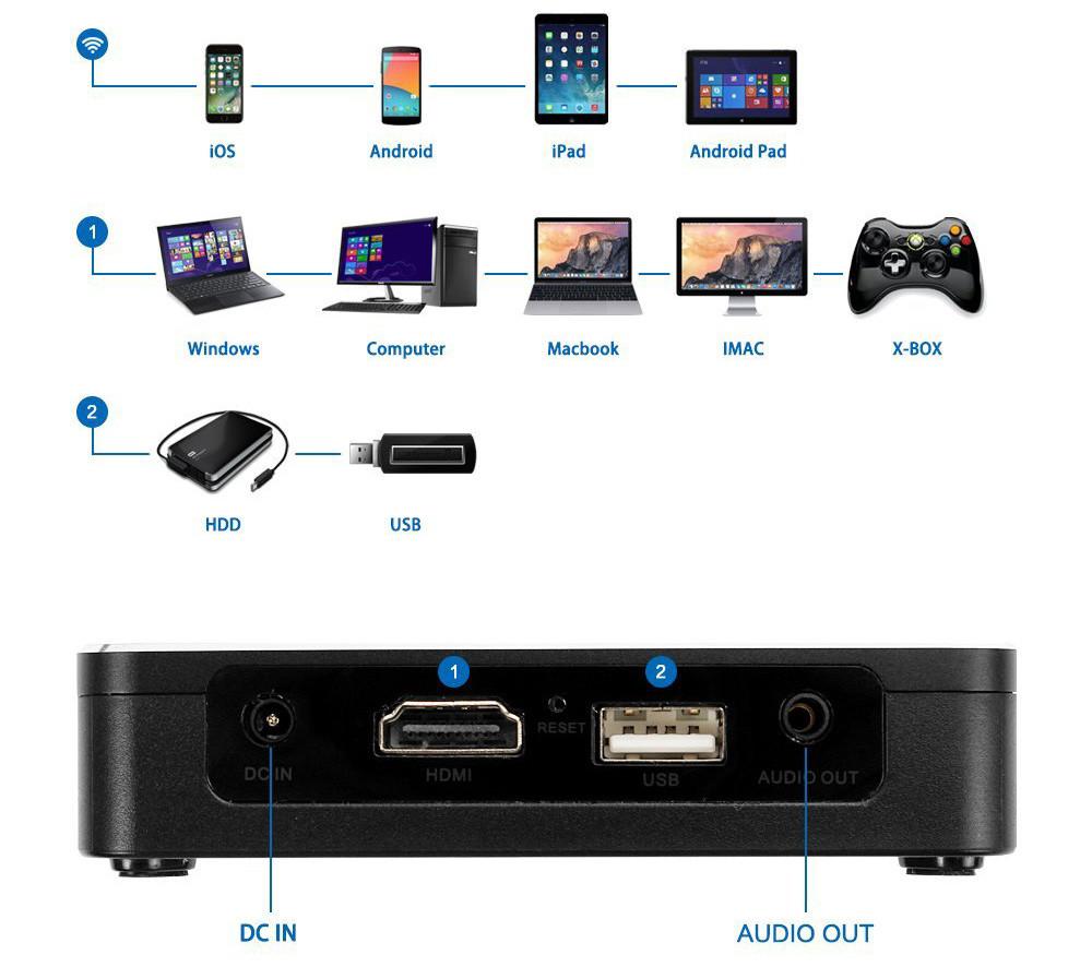 Mileagea DLP mini projecteur connectivité