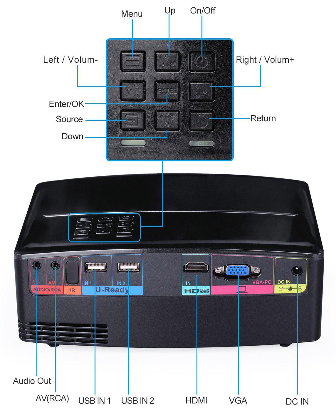 pico projecteur TOQIBO HD 1080P Connectivité