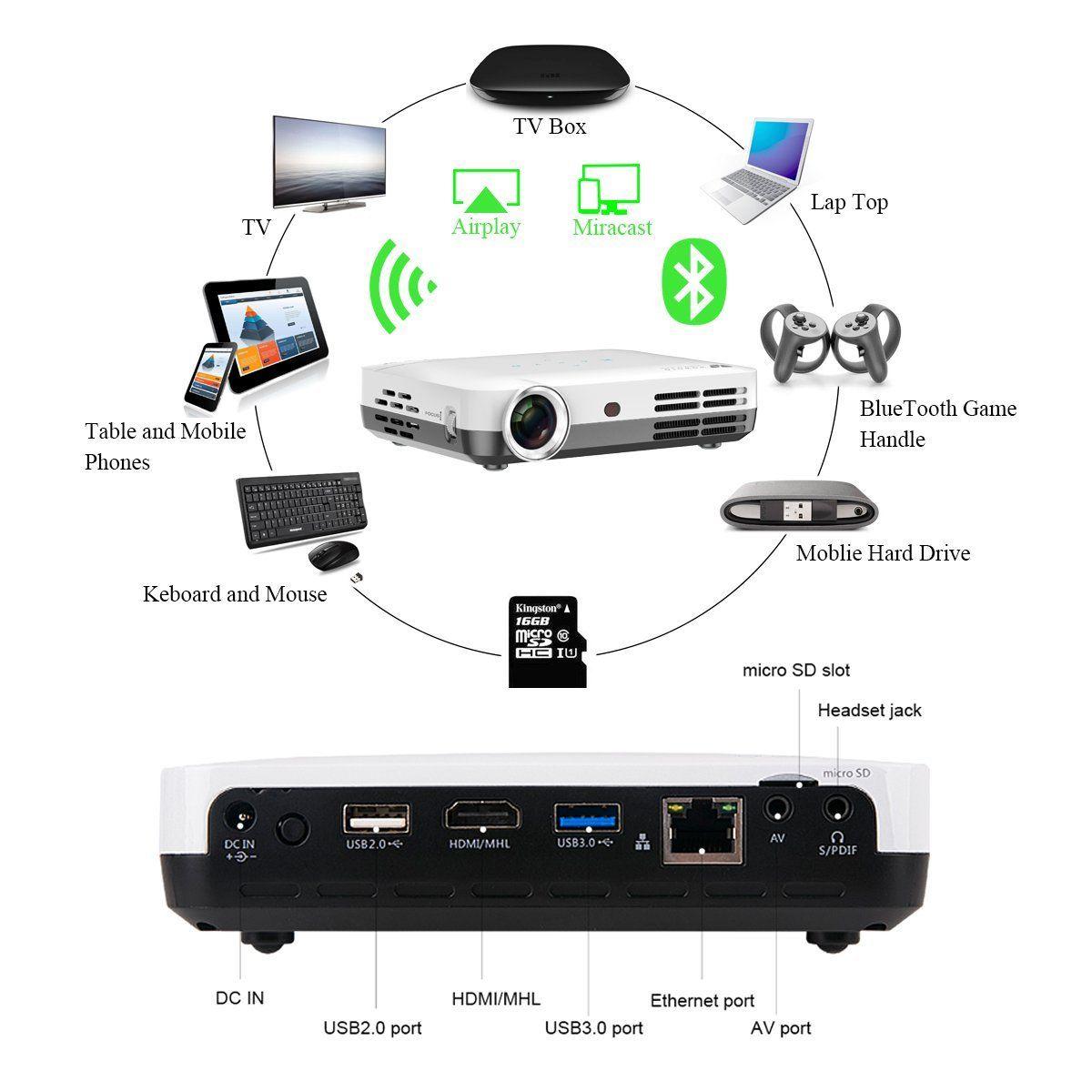 WOWOTO Vidéo Projecteur H9 connectivité