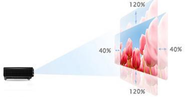 Videoprojecteur - L'utilité d'un lens shift pour un vidéoprojecteur