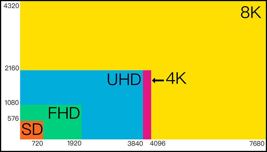 Tout savoir sur le format 4K pour vidéo projecteur
